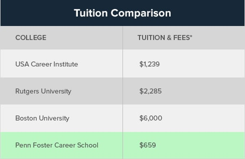Compare our tuition