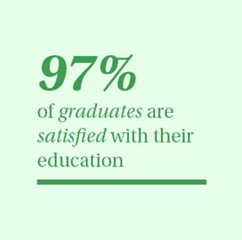 97% of graduates are satisfied with their education.