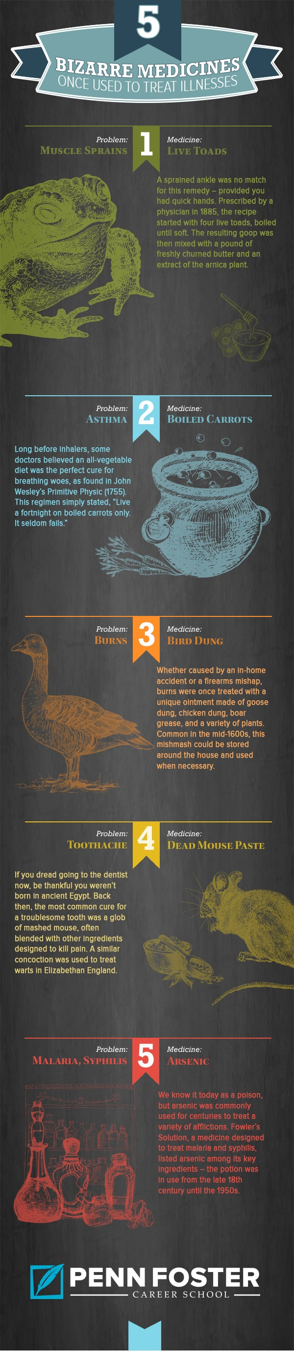 pharmacy tech bizarre medicines infographic