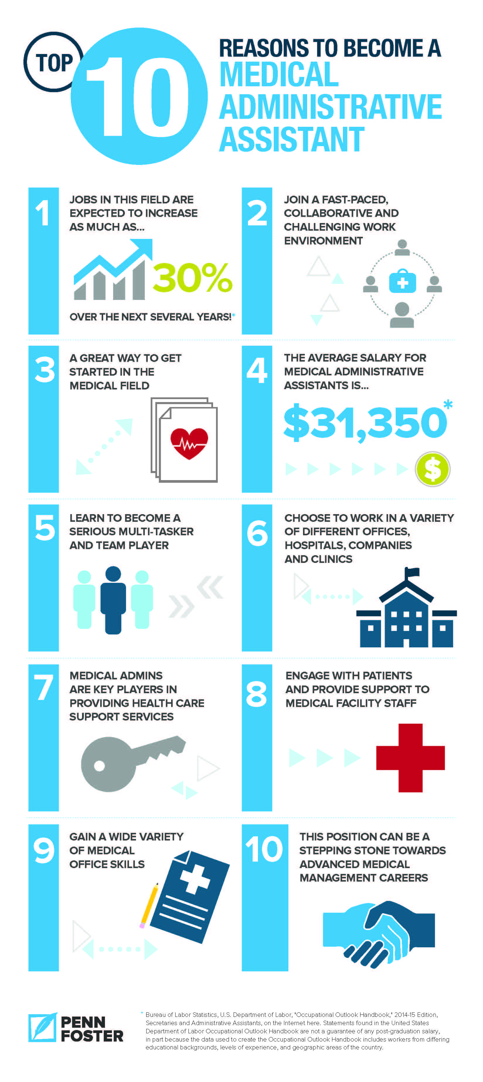 Penn Foster's Medical Administrative Assistant Infographic
